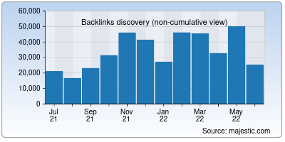 backlinks of anonymouse.org