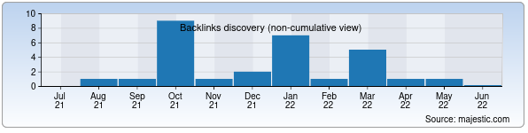 Referring Domains Discovery Chart from Majestic SEO for anormali.uz