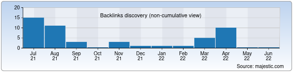 Referring Domains Discovery Chart from Majestic SEO for ant.uz
