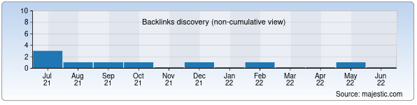 Referring Domains Discovery Chart from Majestic SEO for antalya.uz
