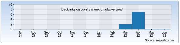 Referring Domains Discovery Chart from Majestic SEO for anti-shum.uz