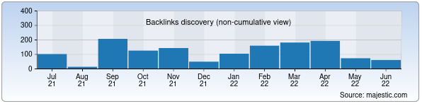 Referring Domains Discovery Chart from Majestic SEO for api.uz