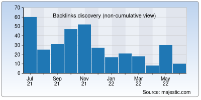 backlinks of apocgaming.org