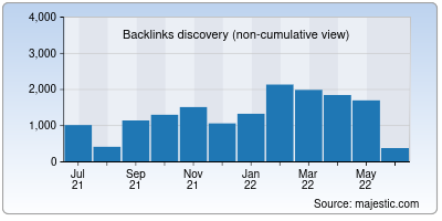 backlinks of appelsiini.net