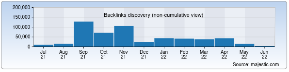 Referring Domains Discovery Chart from Majestic SEO for apteka.uz