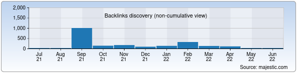 Referring Domains Discovery Chart from Majestic SEO for aqua.uz