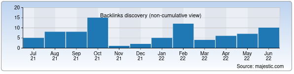 Referring Domains Discovery Chart from Majestic SEO for aquaheat.uz
