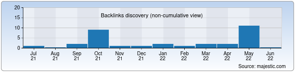 Referring Domains Discovery Chart from Majestic SEO for arbuz.xnet.uz