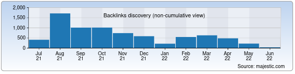Referring Domains Discovery Chart from Majestic SEO for archive.uz