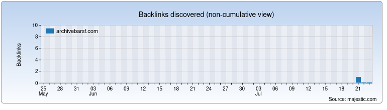 archivebarsf.com Backlink History Chart