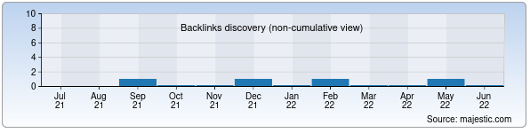 Referring Domains Discovery Chart from Majestic SEO for archmax.uz