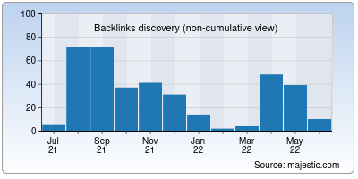 backlinks of arenadestinationmarketing.org