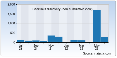 backlinks of ariasun.co