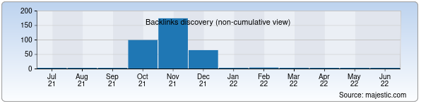 Referring Domains Discovery Chart from Majestic SEO for armyane.uz