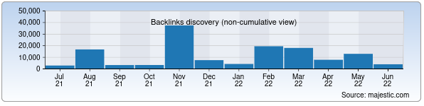 Referring Domains Discovery Chart from Majestic SEO for arsenal-d.uz
