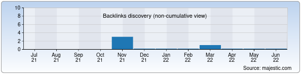Referring Domains Discovery Chart from Majestic SEO for arslon-plastik.uz