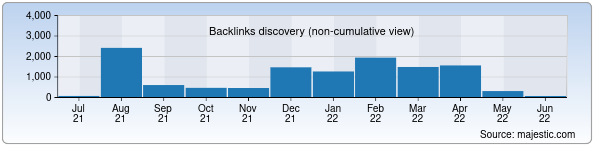 Referring Domains Discovery Chart from Majestic SEO for art-academy.uz