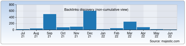 Referring Domains Discovery Chart from Majestic SEO for art-blog.uz