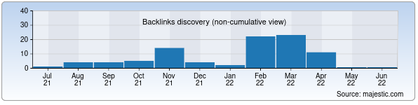 Referring Domains Discovery Chart from Majestic SEO for art-kovka.uz