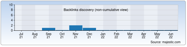 Referring Domains Discovery Chart from Majestic SEO for artkeramika.uz