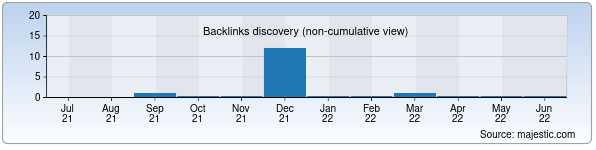 Referring Domains Discovery Chart from Majestic SEO for arxeologiya.uz