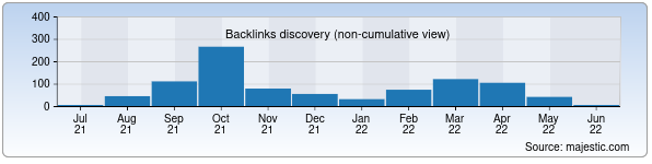 Referring Domains Discovery Chart from Majestic SEO for arxitektura.uz