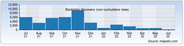 Referring Domains Discovery Chart from Majestic SEO for arxiv.uz