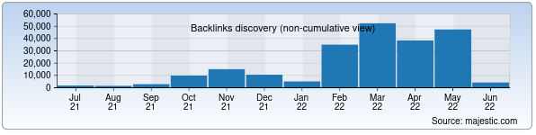 Referring Domains Discovery Chart from Majestic SEO for asakabank.uz