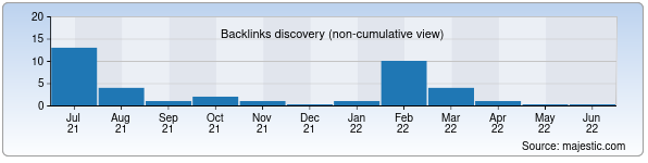 Referring Domains Discovery Chart from Majestic SEO for asal.uz