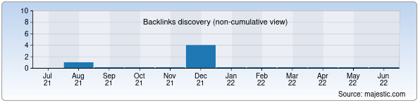 Referring Domains Discovery Chart from Majestic SEO for asfaltvtashkente.uz