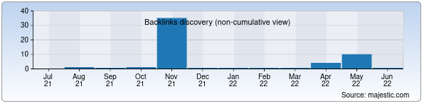 Referring Domains Discovery Chart from Majestic SEO for asia.uz