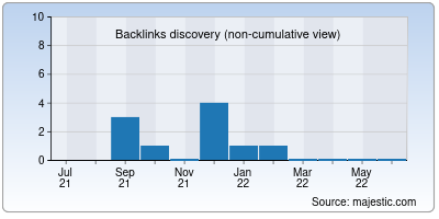 backlinks of asiahosting.in