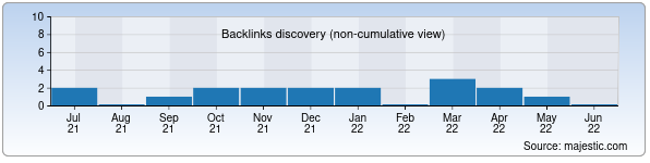 Referring Domains Discovery Chart from Majestic SEO for asiaraft.uz