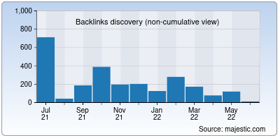 backlinks of ask-people.net