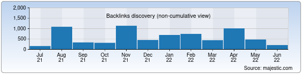 Referring Domains Discovery Chart from Majestic SEO for ask.itportal.uz