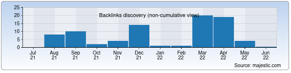 Referring Domains Discovery Chart from Majestic SEO for ask.ziyonet.uz