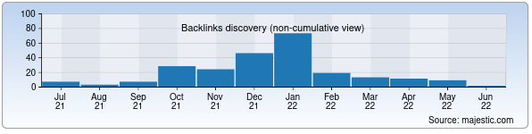 Referring Domains Discovery Chart from Majestic SEO for asklepiy.uz
