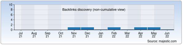 Referring Domains Discovery Chart from Majestic SEO for astir.uz