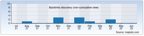Referring Domains Discovery Chart from Majestic SEO for astrolog.uz