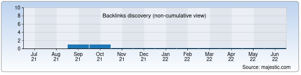Referring Domains Discovery Chart from Majestic SEO for atlascosmetics.uz