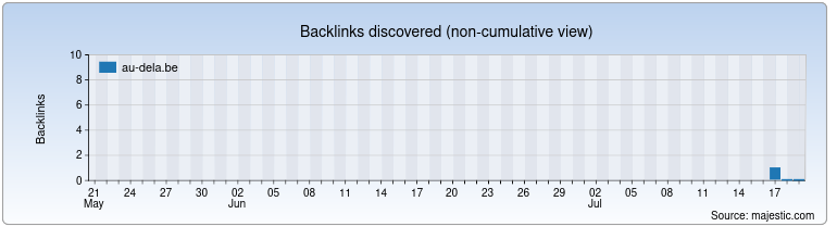 au-dela.be Backlink History Chart