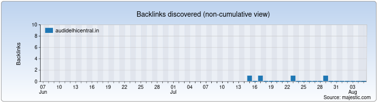 audidelhicentral.in Backlink History Chart