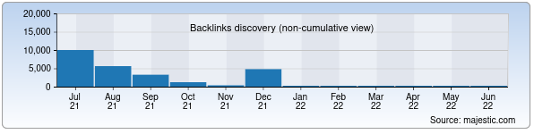 Referring Domains Discovery Chart from Majestic SEO for audiobook.uz
