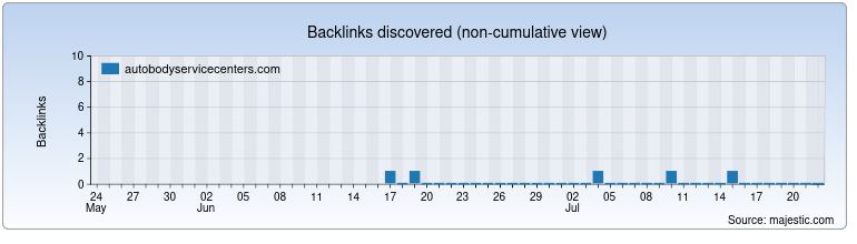 autobodyservicecenters.com Backlink History Chart