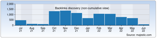 Referring Domains Discovery Chart from Majestic SEO for autoline.uz