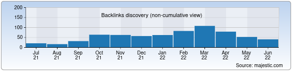 Referring Domains Discovery Chart from Majestic SEO for avars.uz