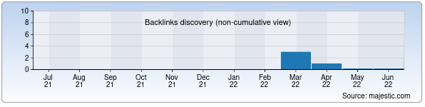 Referring Domains Discovery Chart from Majestic SEO for avj.uz