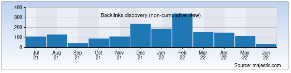 Referring Domains Discovery Chart from Majestic SEO for avloniy.uz