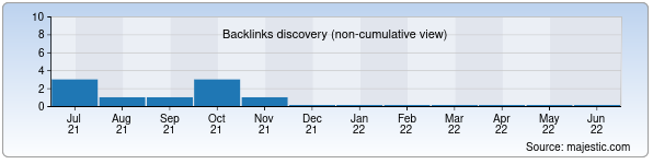 Referring Domains Discovery Chart from Majestic SEO for avrora.uz