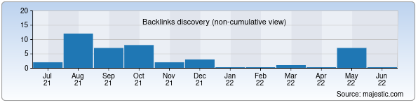 Referring Domains Discovery Chart from Majestic SEO for avtooyna.uz